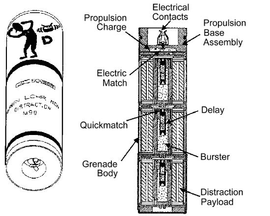 U S  Vehicle Grenade Launchers